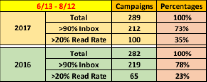 Back-to-School Email Campaigns Performance Metrics