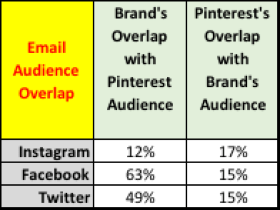 Email Audience and Social Media Overlap