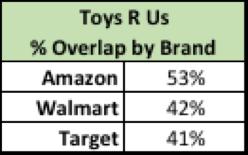 Toys 'R' Us Brand Overlap