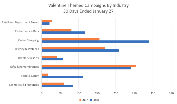 Valentine's Day Campaigns by Industry