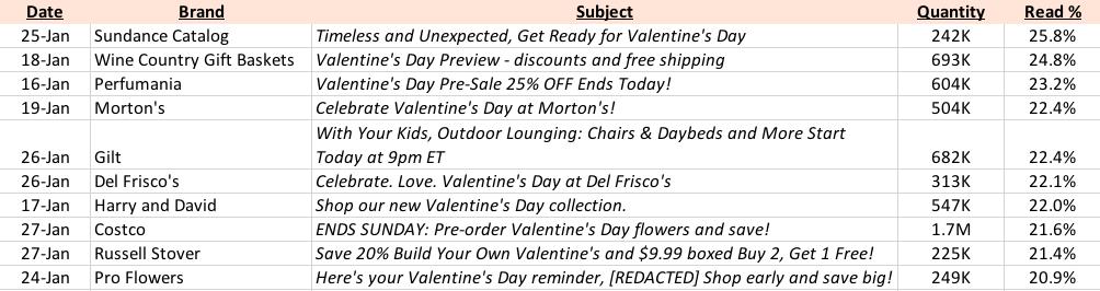 Valentine's Day Subject Lines