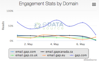 Engagement Stats by Domain